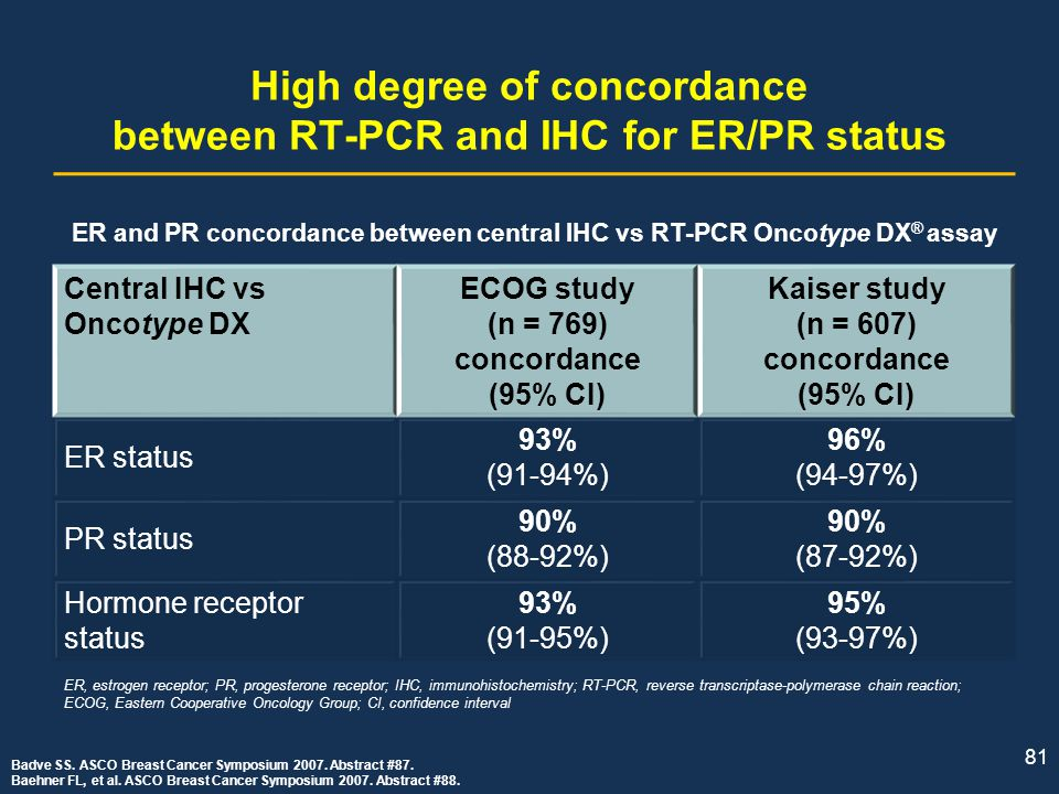 High degree of concordance between RT-PCR and IHC for ER/PR status