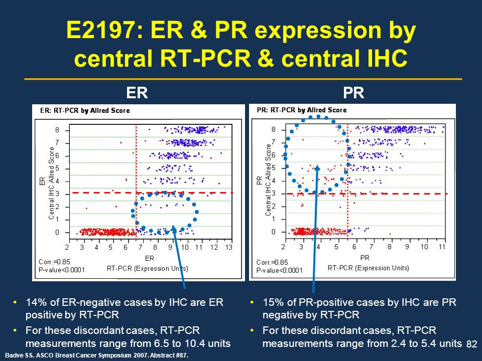 E2197: ER & PR expression by central RT-PCR & central IHC
