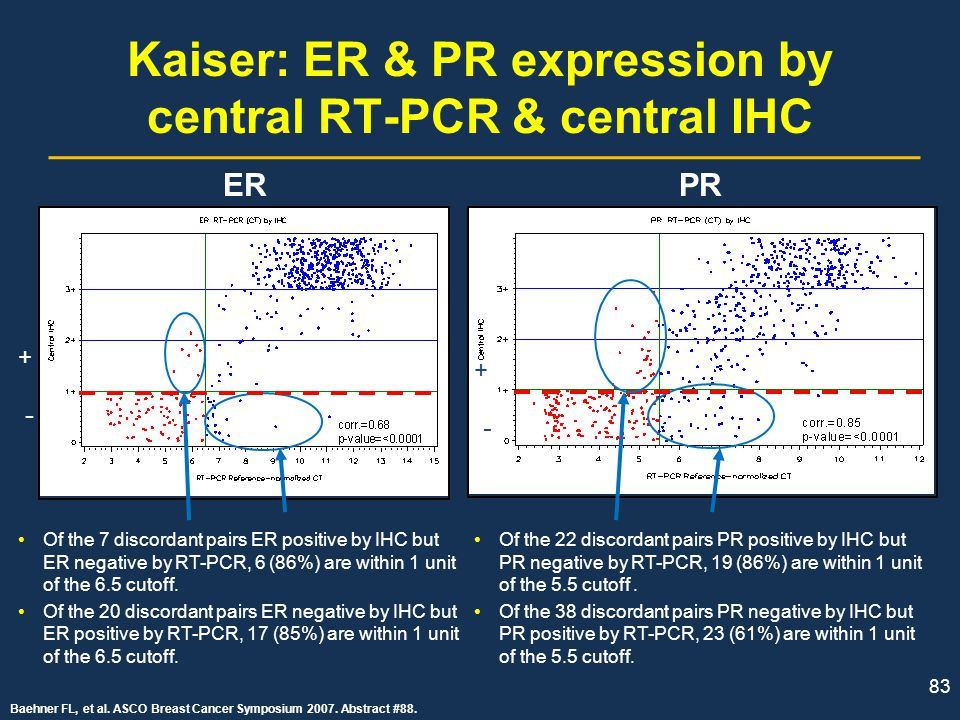 Kaiser: ER & PR expression by central RT-PCR & central IHC