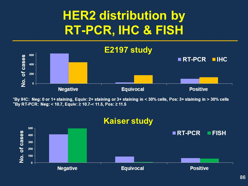 HER2 distribution by RT-PCR, IHC & FISH