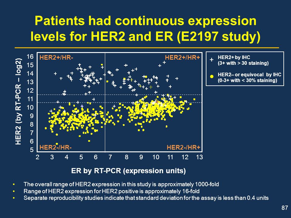 ER by RT-PCR (expression units)