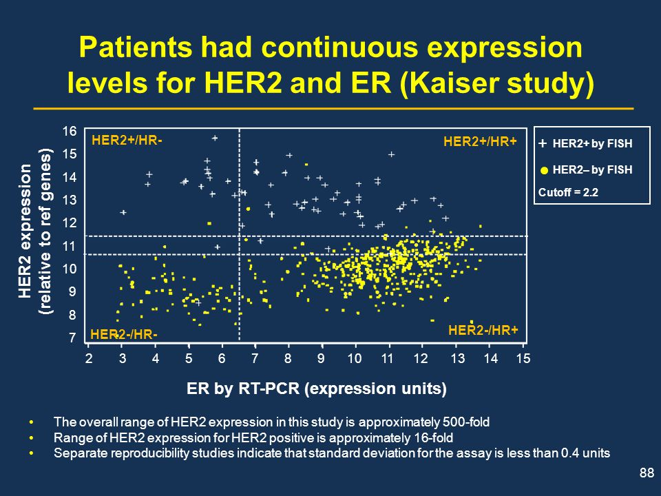 Patients had continuous expression levels for HER2 and ER (Kaiser study)