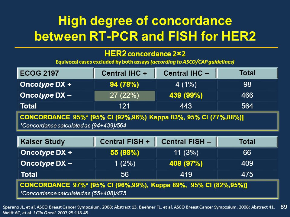 High degree of concordance between RT-PCR and FISH for HER2