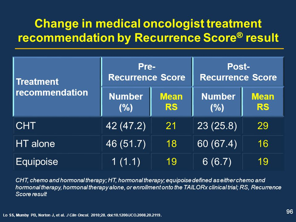 Post- Recurrence Score
