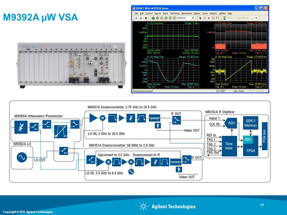 M9392A µW VSA This slide shows our PXI VSA modular solution which can be configured to make measurements up to 250 MHz bandwidth.