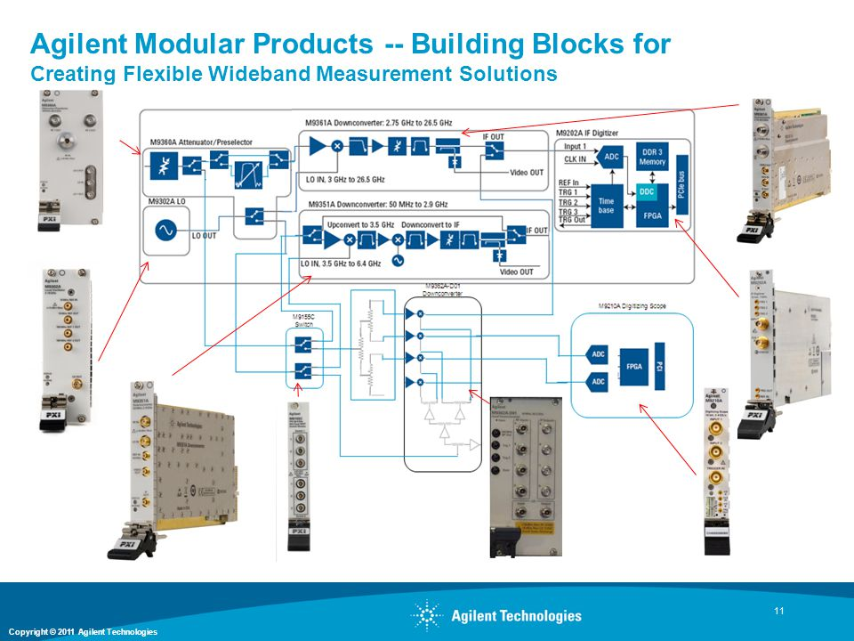 Agilent Modular Products -- Building Blocks for Creating Flexible Wideband Measurement Solutions