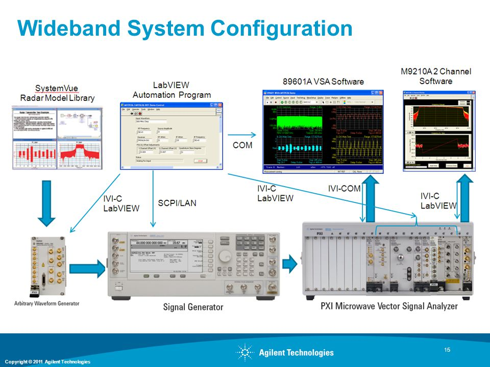 Wideband System Configuration