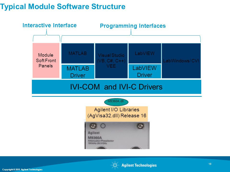 Typical Module Software Structure