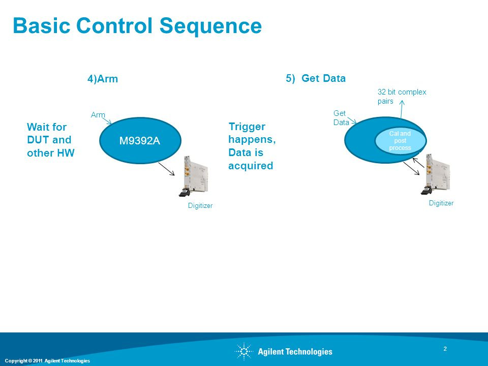 Basic Control Sequence