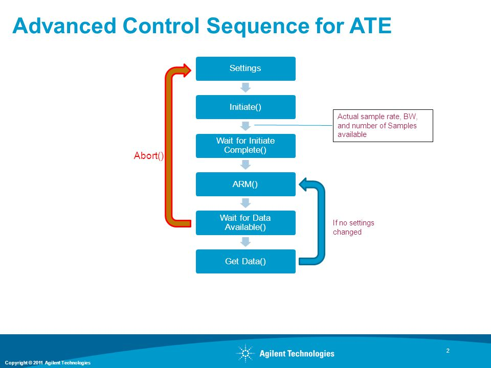 Advanced Control Sequence for ATE