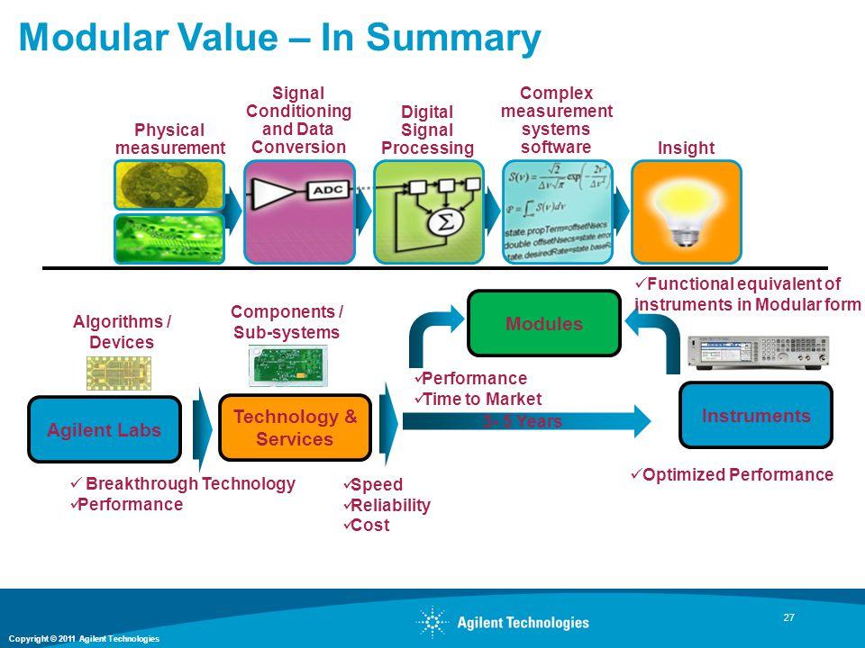 Modular Value – In Summary