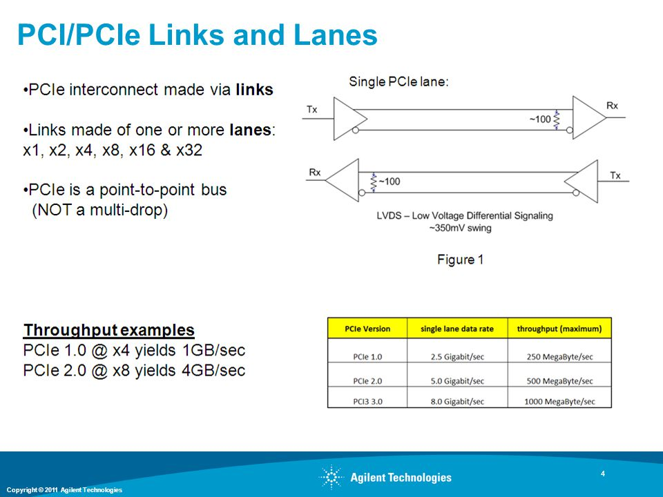 PCI/PCIe Links and Lanes
