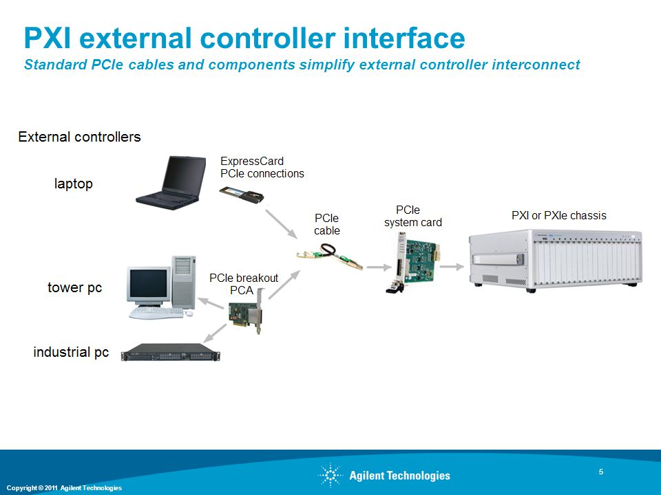PXI external controller interface Standard PCIe cables and components simplify external controller interconnect