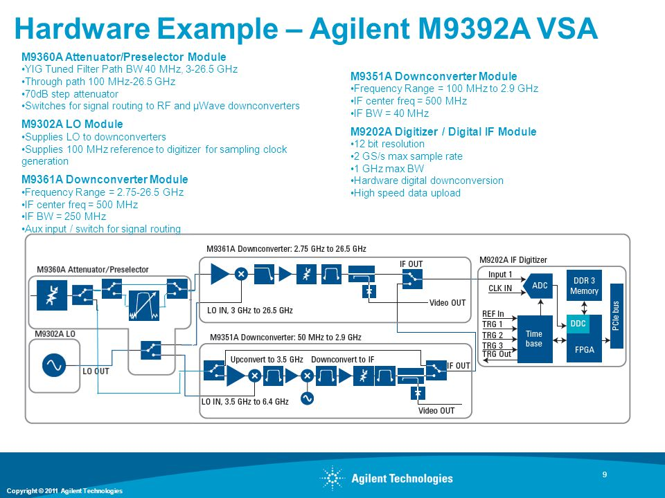 Hardware Example – Agilent M9392A VSA