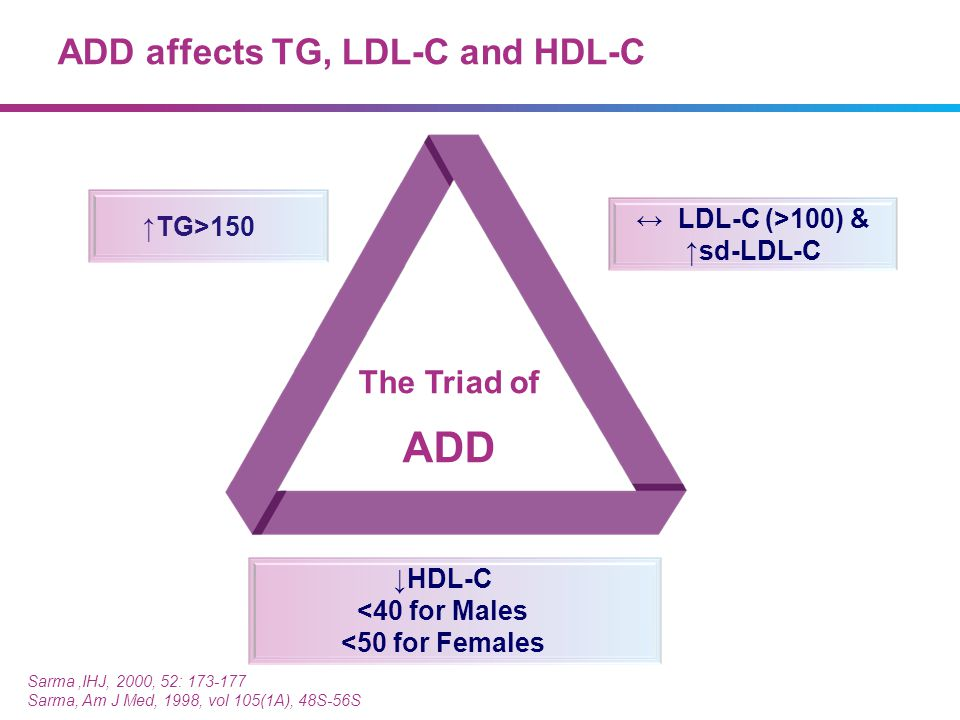 ADD affects TG, LDL-C and HDL-C