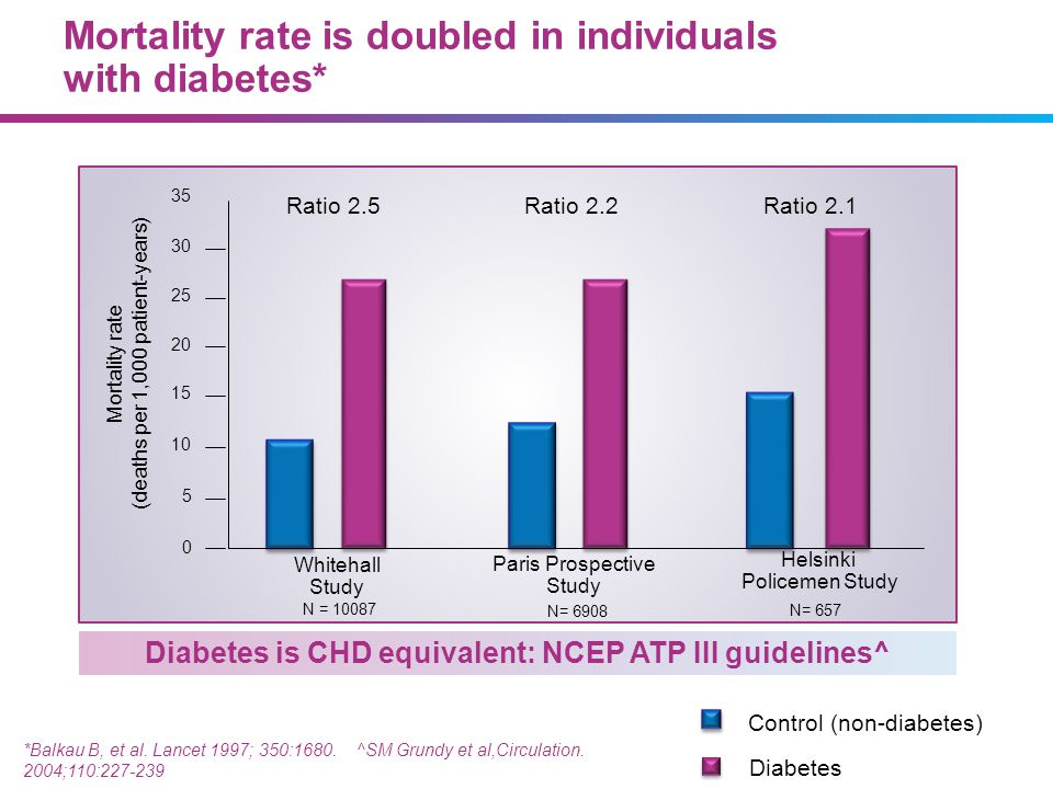 Mortality rate is doubled in individuals with diabetes*