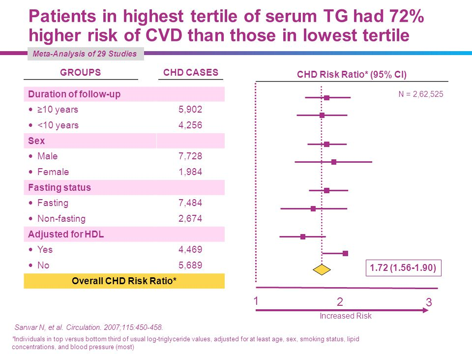 Overall CHD Risk Ratio*