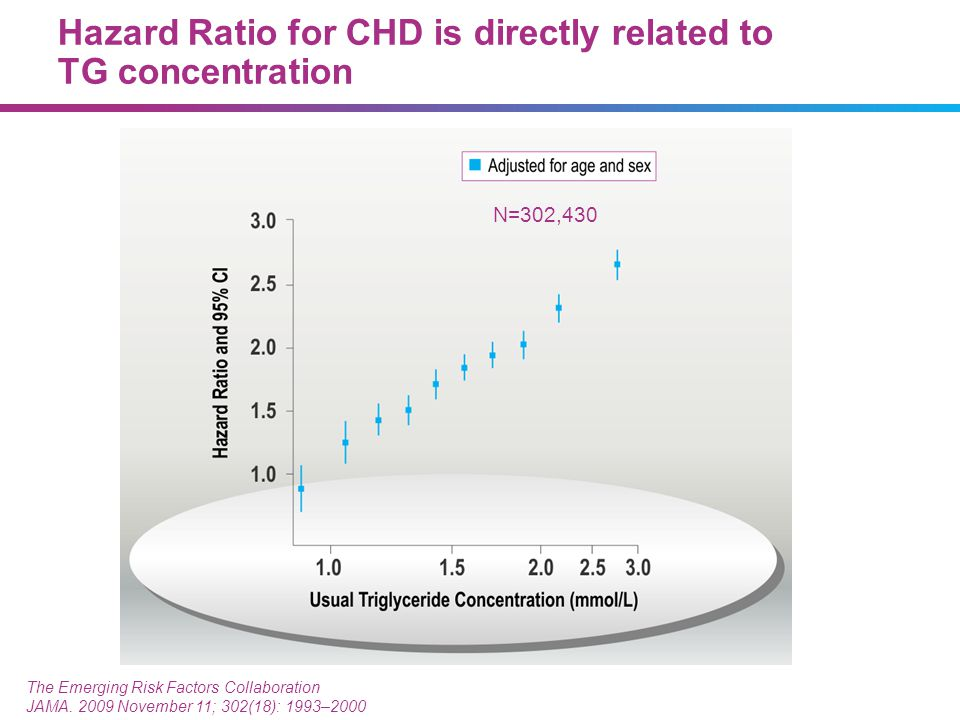 Hazard Ratio for CHD is directly related to TG concentration