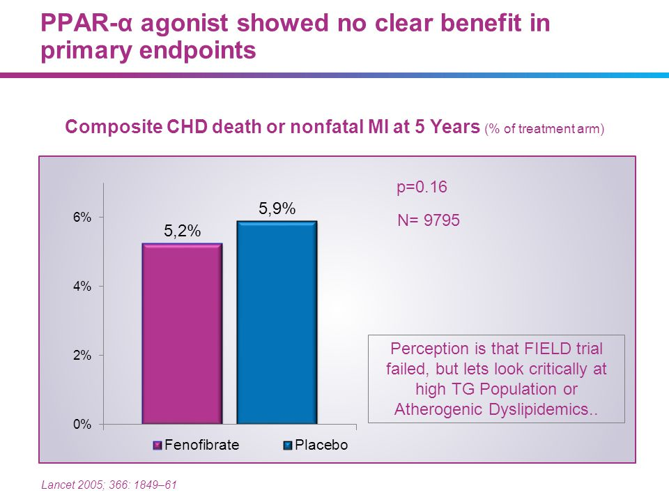 PPAR-α agonist showed no clear benefit in primary endpoints