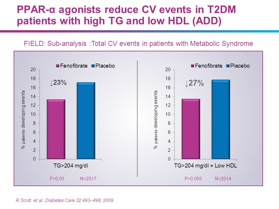 07/09/13 PPAR-α agonists reduce CV events in T2DM patients with high TG and low HDL (ADD)