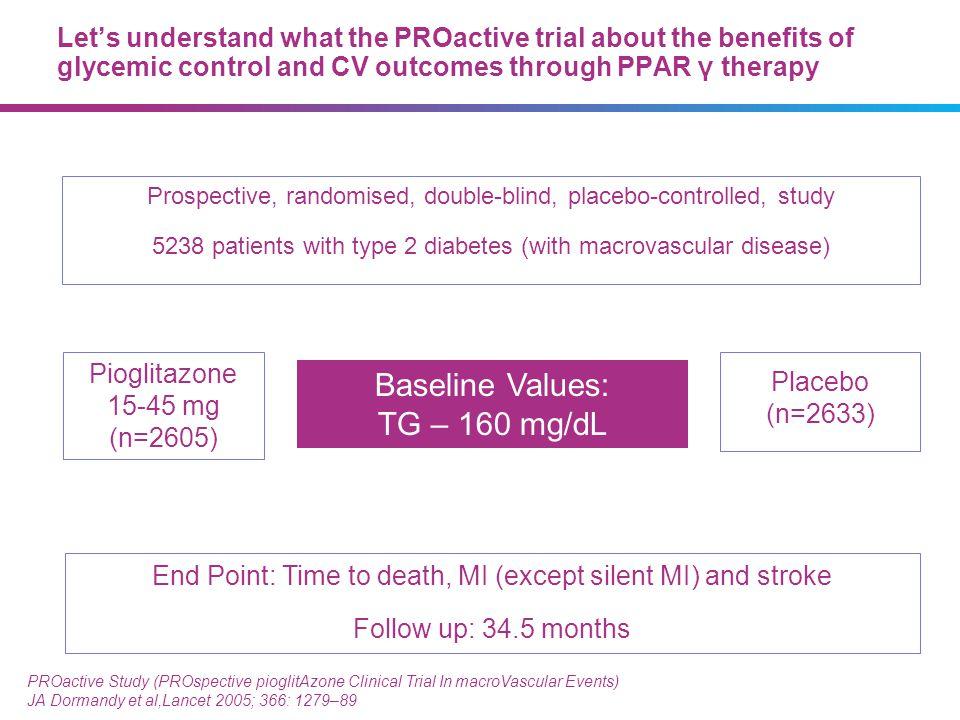 Baseline Values: TG – 160 mg/dL 4545