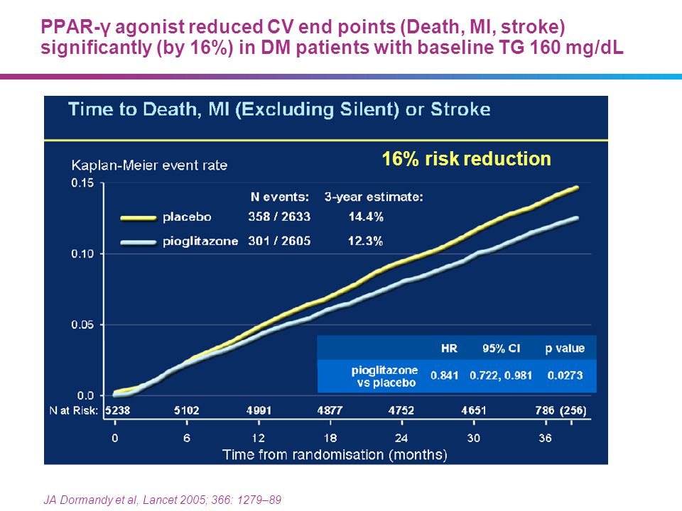 Need redesign 4646. PPAR-γ agonist reduced CV end points (Death, MI, stroke) significantly (by 16%) in DM patients with baseline TG 160 mg/dL.