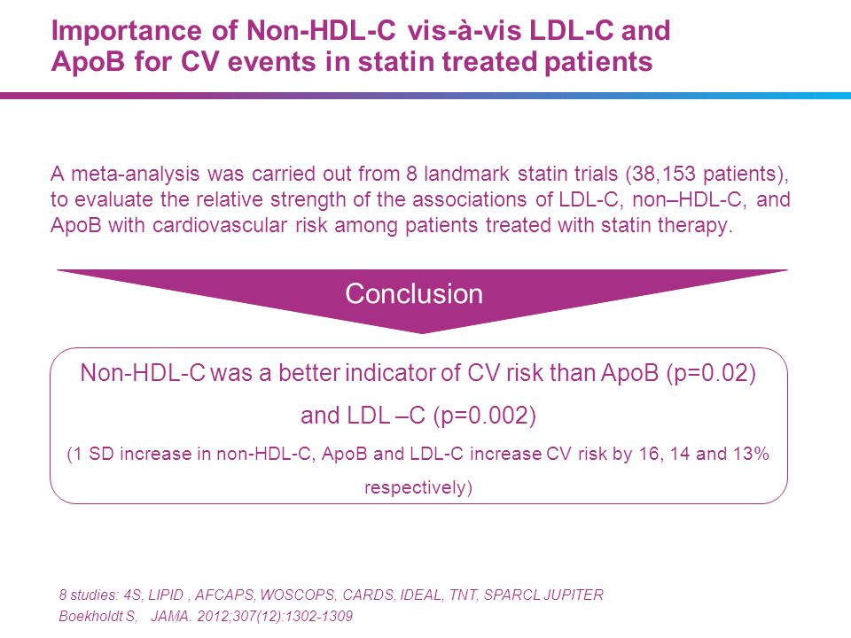 Importance of Non-HDL-C vis-à-vis LDL-C and ApoB for CV events in statin treated patients