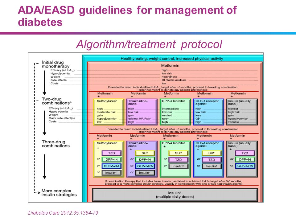 ADA/EASD guidelines for management of diabetes