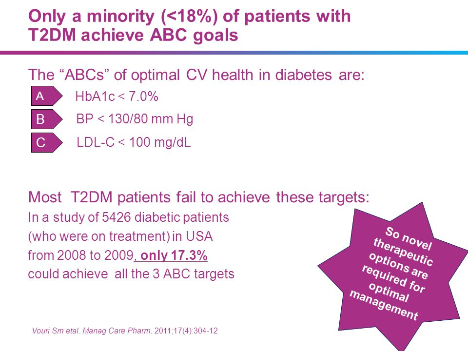 Only a minority (<18%) of patients with T2DM achieve ABC goals