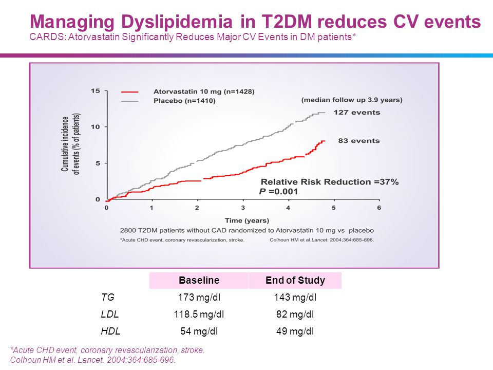 07/09/13 Managing Dyslipidemia in T2DM reduces CV events CARDS: Atorvastatin Significantly Reduces Major CV Events in DM patients*