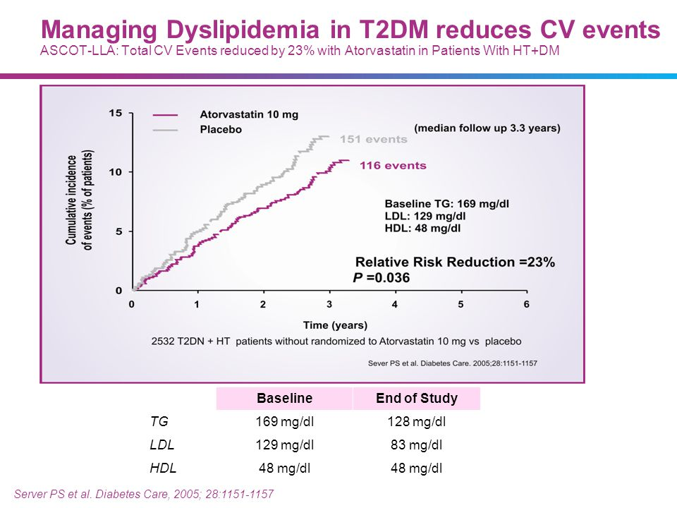 07/09/13 Managing Dyslipidemia in T2DM reduces CV events ASCOT-LLA: Total CV Events reduced by 23% with Atorvastatin in Patients With HT+DM.
