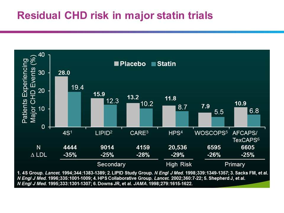 Residual CHD risk in major statin trials