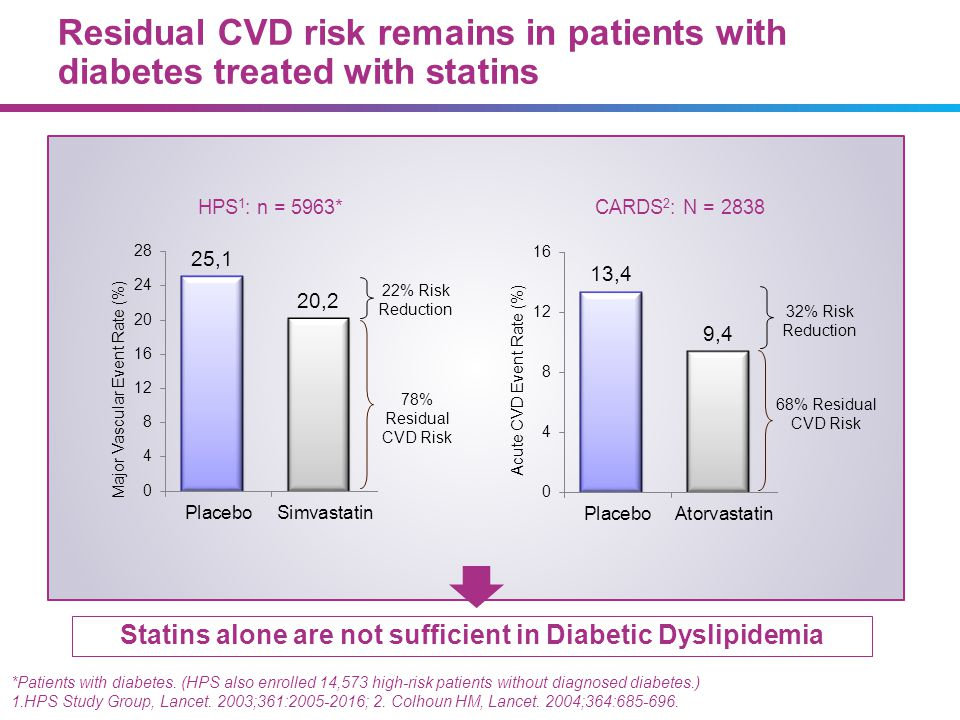 Statins alone are not sufficient in Diabetic Dyslipidemia