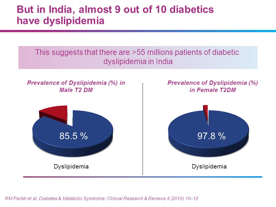 But in India, almost 9 out of 10 diabetics have dyslipidemia