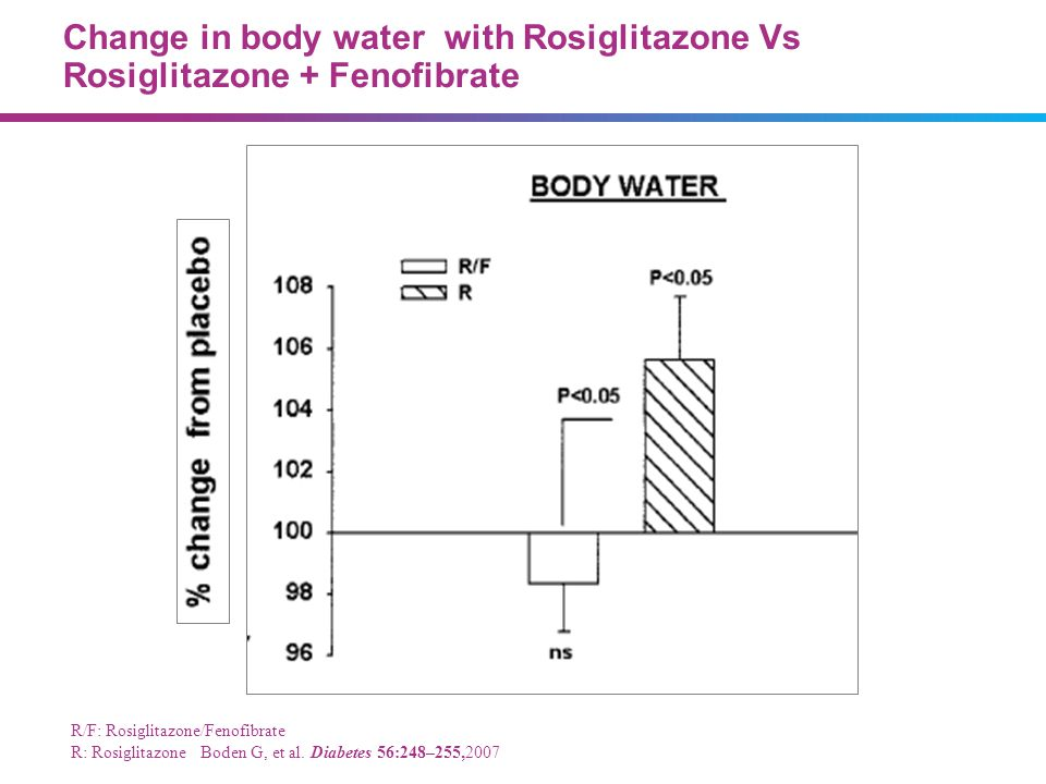Change in body water with Rosiglitazone Vs Rosiglitazone + Fenofibrate