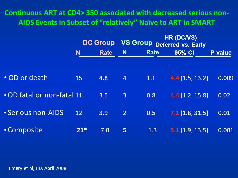 Continuous ART at CD4> 350 associated with decreased serious non-AIDS Events in Subset of relatively Naïve to ART in SMART
