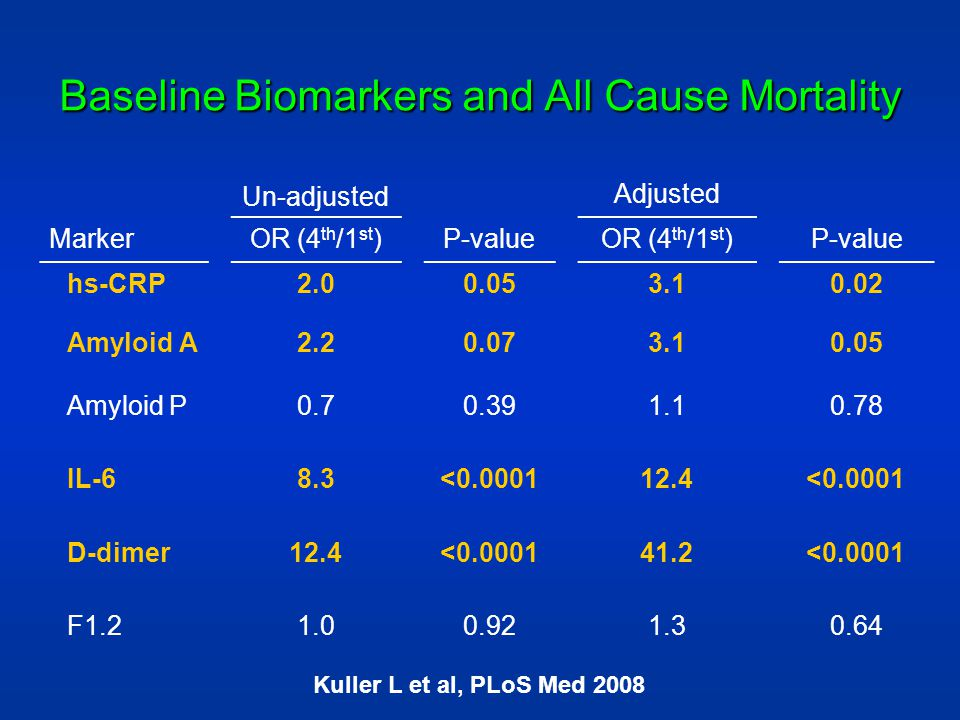 Baseline Biomarkers and All Cause Mortality
