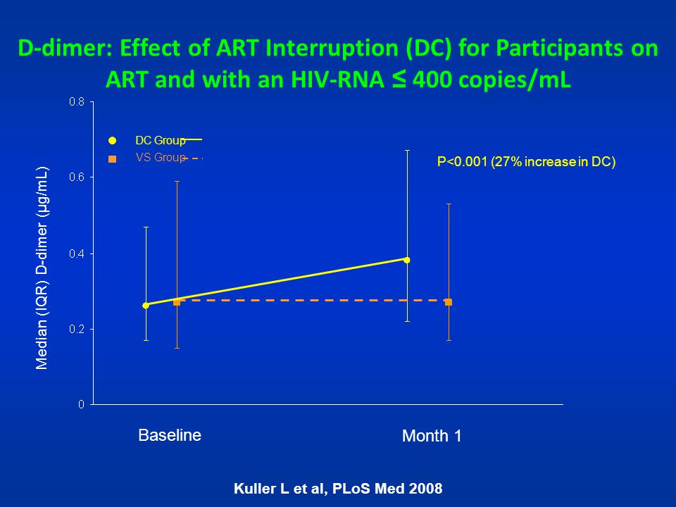 D-dimer: Effect of ART Interruption (DC) for Participants on ART and with an HIV-RNA ≤ 400 copies/mL