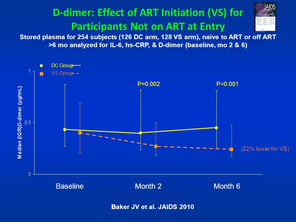 D-dimer: Effect of ART Initiation (VS) for Participants Not on ART at Entry Stored plasma for 254 subjects (126 DC arm, 128 VS arm), naïve to ART or off ART >6 mo analyzed for IL-6, hs-CRP, & D-dimer (baseline, mo 2 & 6)
