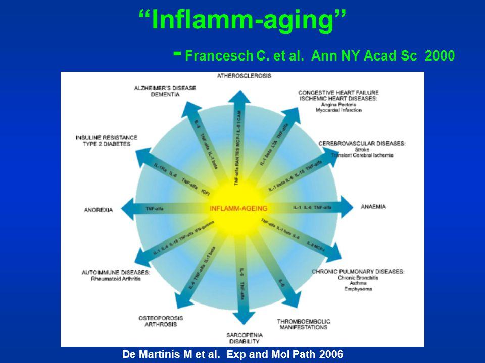 Inflamm-aging - Francesch C. et al. Ann NY Acad Sc 2000