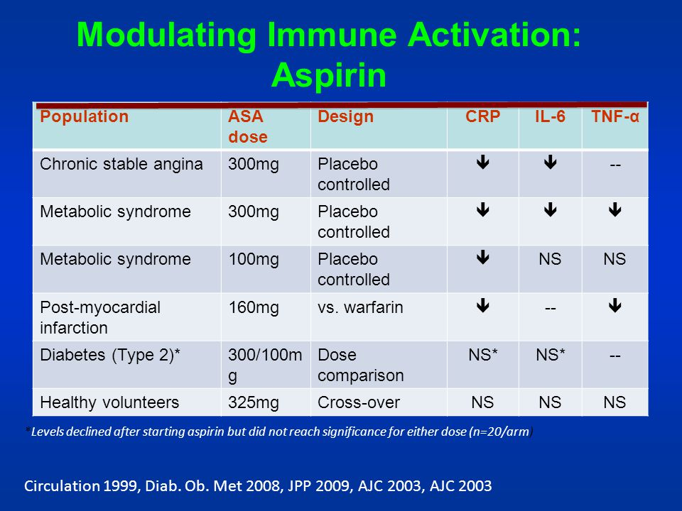 Modulating Immune Activation: Aspirin