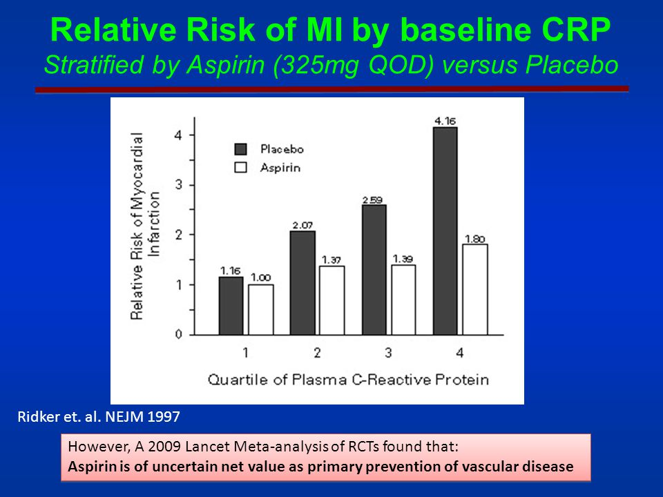 Relative Risk of MI by baseline CRP Stratified by Aspirin (325mg QOD) versus Placebo