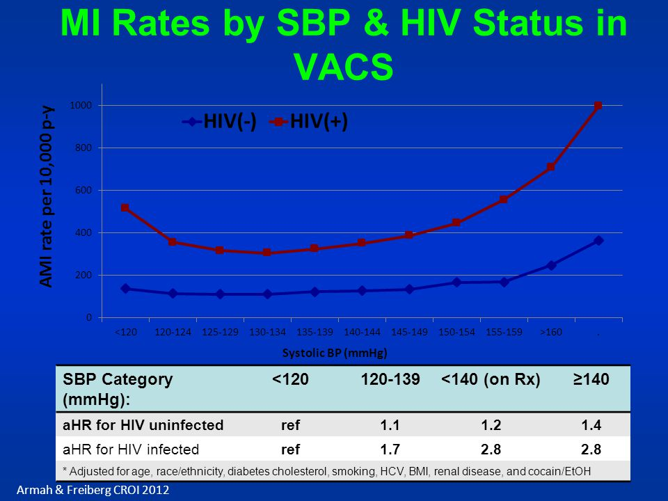 MI Rates by SBP & HIV Status in VACS