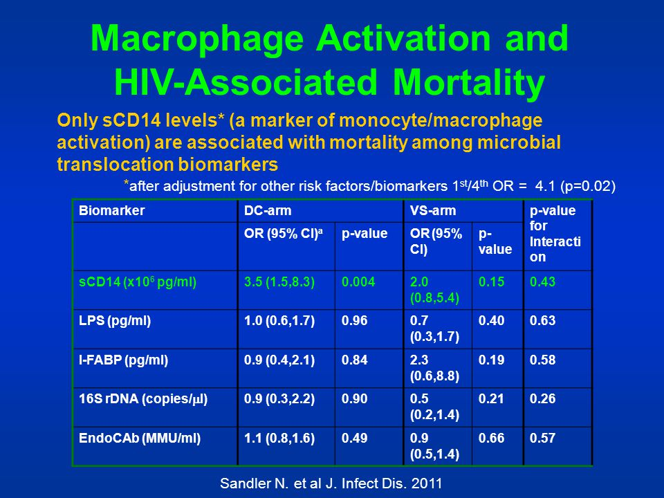 Macrophage Activation and HIV-Associated Mortality
