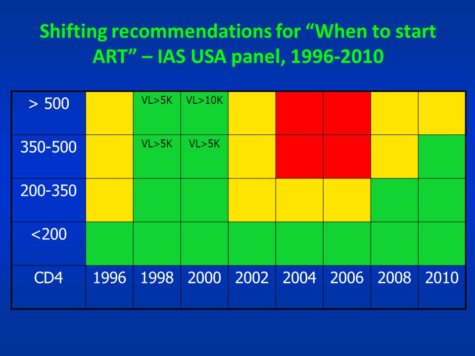 Shifting recommendations for When to start ART – IAS USA panel, 1996-2010