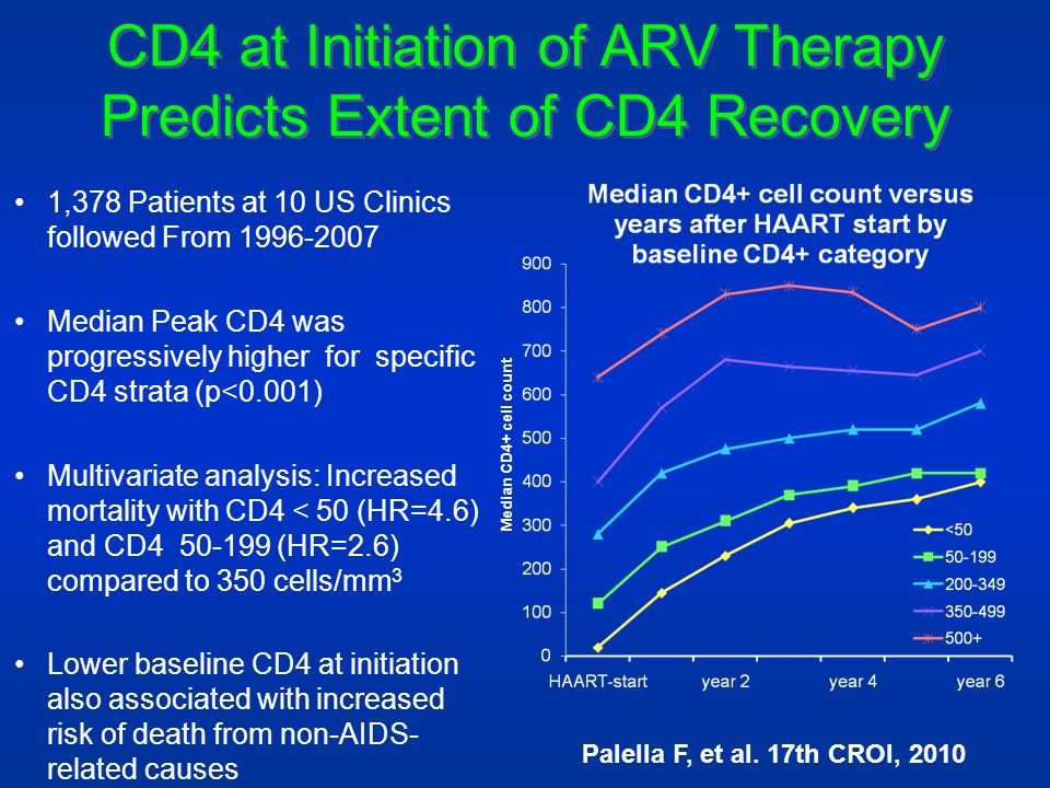 CD4 at Initiation of ARV Therapy Predicts Extent of CD4 Recovery