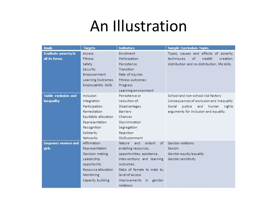 An Illustration Goals Targets Indicators Sample Curriculum Topics
