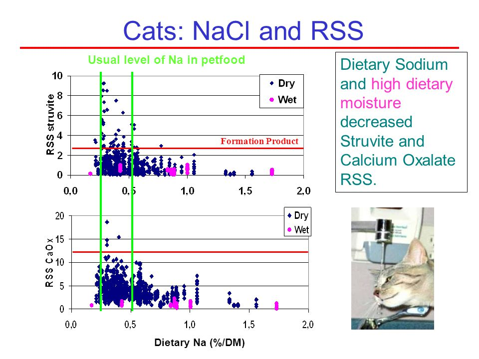 Cats: NaCl and RSS Usual level of Na in petfood. Dietary Sodium and high dietary moisture decreased Struvite and Calcium Oxalate RSS.