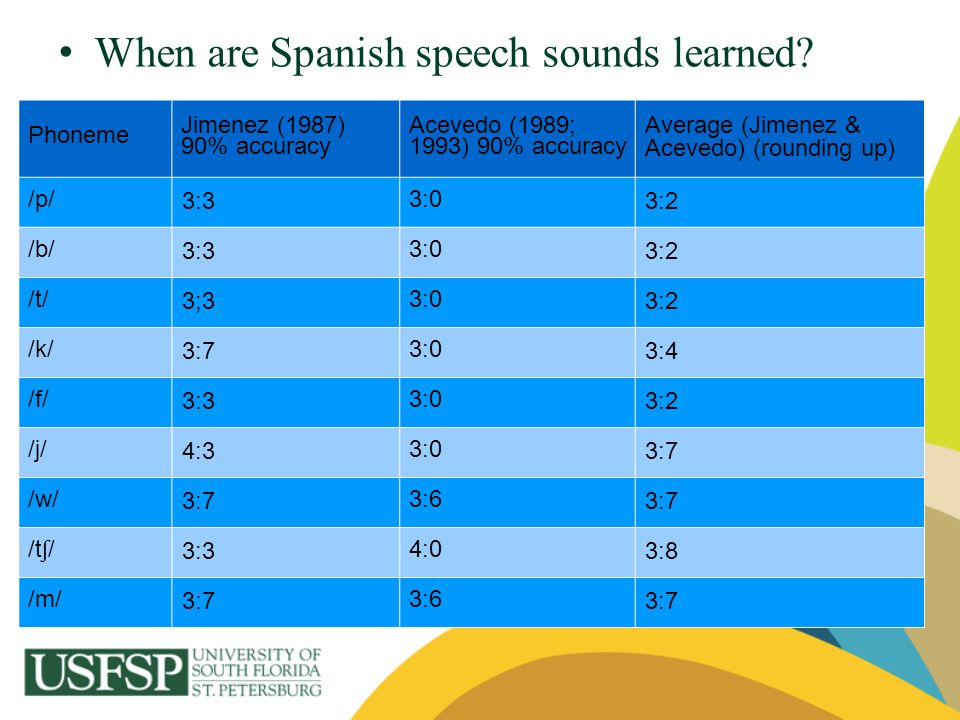 When are Spanish speech sounds learned