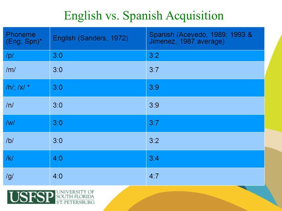 English vs. Spanish Acquisition